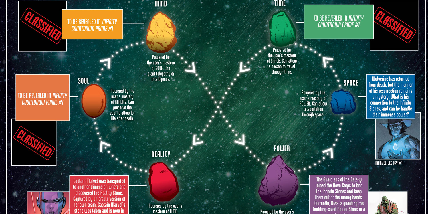 Marvel Reveals The Secrets Of The Infinity Stones