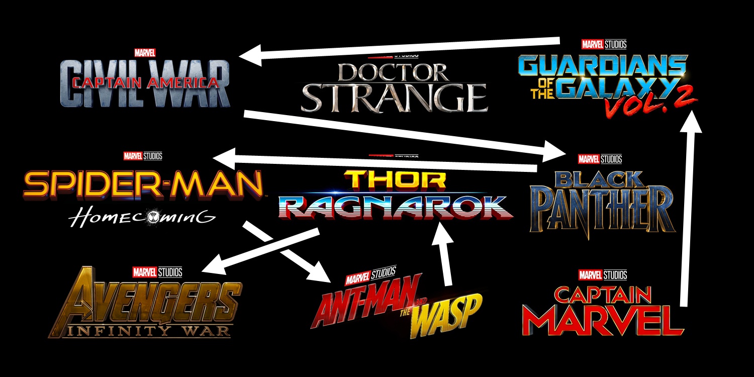 screenrant.comMarvel's Phase 3 Timeline Is Completely Out of Order