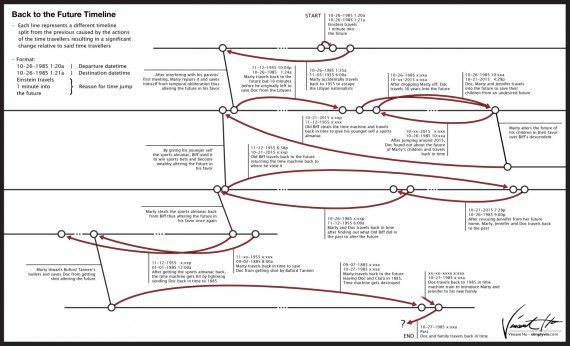 Back To The Future Timeline 570x346 SR Geek Picks: Red Wedding Alternate Ending, Teletubbie Avengers & More