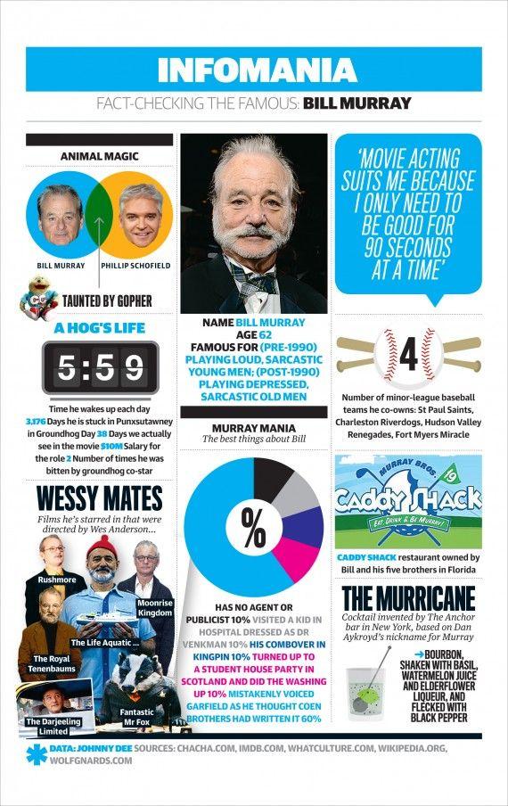 Bill Murray Infographic 570x904 Bill Murray Infographic