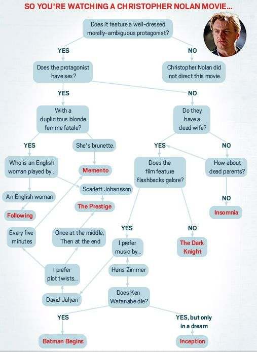 Christopher Nolan infographic SR Pick: The Christopher Nolan Flowchart