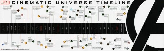Marvel Movie Universe 570x180 SR Geek Picks: Marvel Movie Timeline, UK Avengers & More!