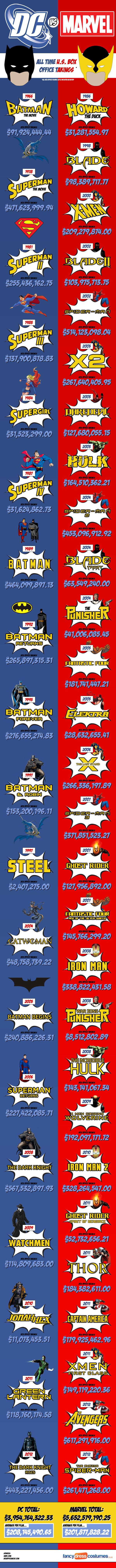 Marvel Vs DC At The Box Office SR Geek Picks: Bane is Your Boss, Marvel vs DC at the Box Office, Dr. Seuss Star Wars & More!