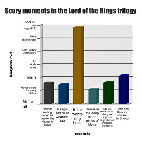 Scary Moments In The Lord Of The Rings Trilogy SR Geek Picks: Animated Calvin & Hobbes, Friends Cast as Superheroes & More