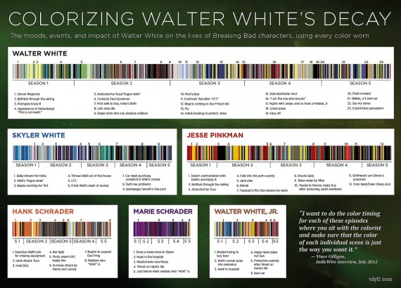 Walter Whites Decay 570x410 SR Geek Picks: Game of Thrones Starring the Cast of Family Guy, Wolverine at the Beach & More