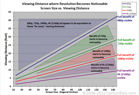 resolution chart 570x389 SR Geek Picks: Fan Made Star Wars: Episode VII Poster, Walking Dead Kart, Downton Arbys, & More!
