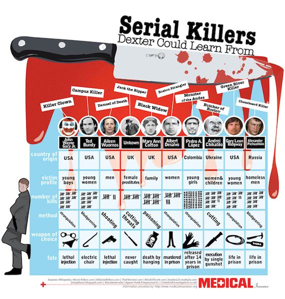 serial blog Dexter Has Nothing on These Serial Killers